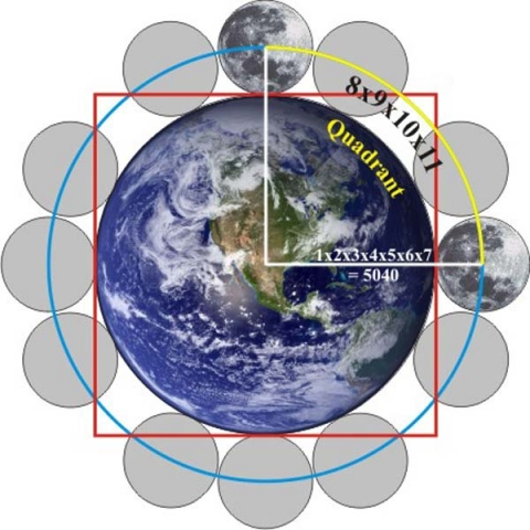 squaring the circle earth moon quadrant numbers