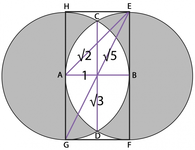vesica and root relationships