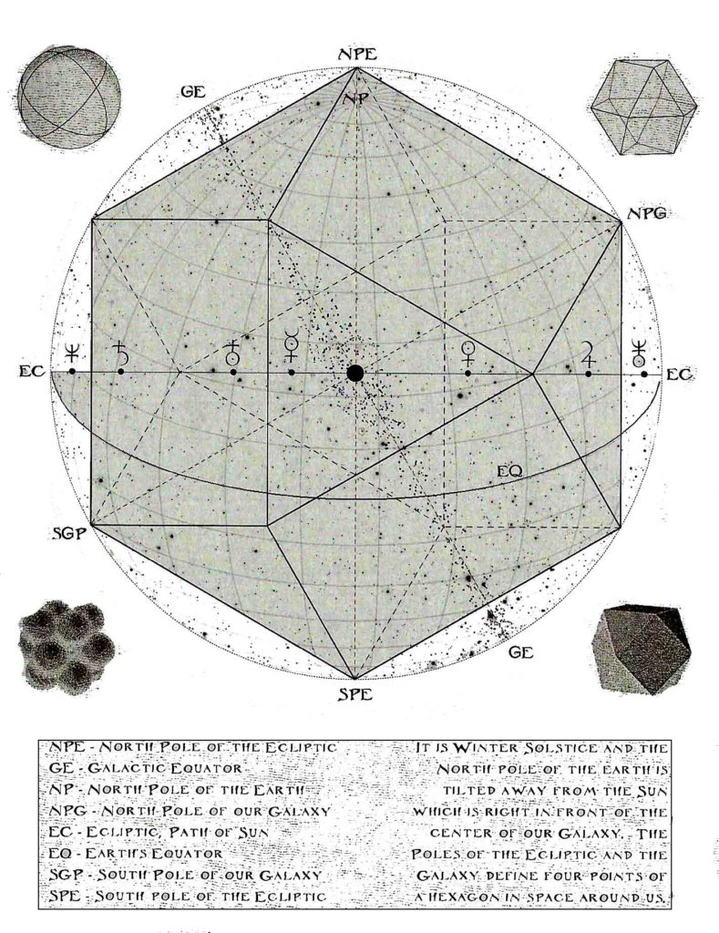 Article 255: Geometry of the Solar System - Part 2 - Solar